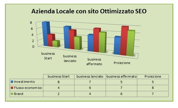 SEO e Aziende locali, lo sviluppo del business
