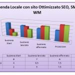 Azienda Locale con sito ottimizzato e legata a Web Marketing e Social Media