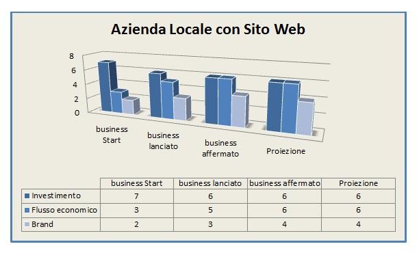 Grafico SMWnet, Azienda Locale dotata di sito web