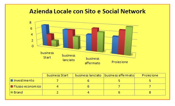 Grafico 4, azienda locale e social media marketing
