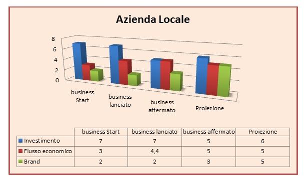 Grafico SMWnet Azienda Locale priva di sito