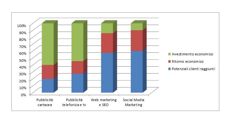 Web Marketing e seo consulenza, grafico aziende online