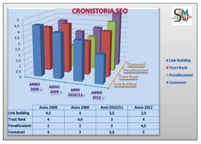 SEO e Web Marketing, cronistoria