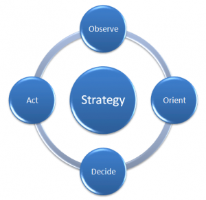 web marketing come riproposizione delle indagini di mercato sul web